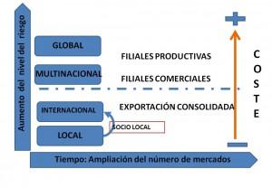 Como es la internacionalizacion segun el modelo Uppsala