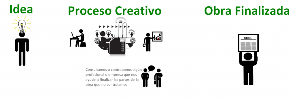 Fases básicas por las que pasa un creador desde que tiene la idea hasta  que finaliza la obra